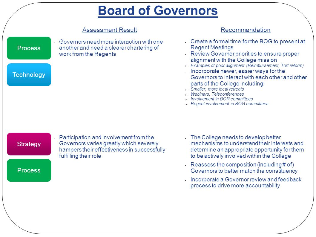 Board of Governors Participation and involvement from the Governors varies greatly which severely hampers their effectiveness in successfully fulfilling their role The College needs to develop better mechanisms to understand their interests and determine an appropriate opportunity for them to be actively involved within the College Reassess the composition (including # of) Governors to better match the constituency Incorporate a Governor review and feedback process to drive more accountability Assessment ResultRecommendation Strategy Governors need more interaction with one another and need a clearer chartering of work from the Regents Create a formal time for the BOG to present at Regent Meetings Review Governor priorities to ensure proper alignment with the College mission  Examples of poor alignment (Reimbursement, Tort reform) Incorporate newer, easier ways for the Governors to interact with each other and other parts of the College including:  Smaller, more local retreats  Webinars, Teleconferences  Involvement in BOR committees  Regent involvement in BOG committees Process Technology Process