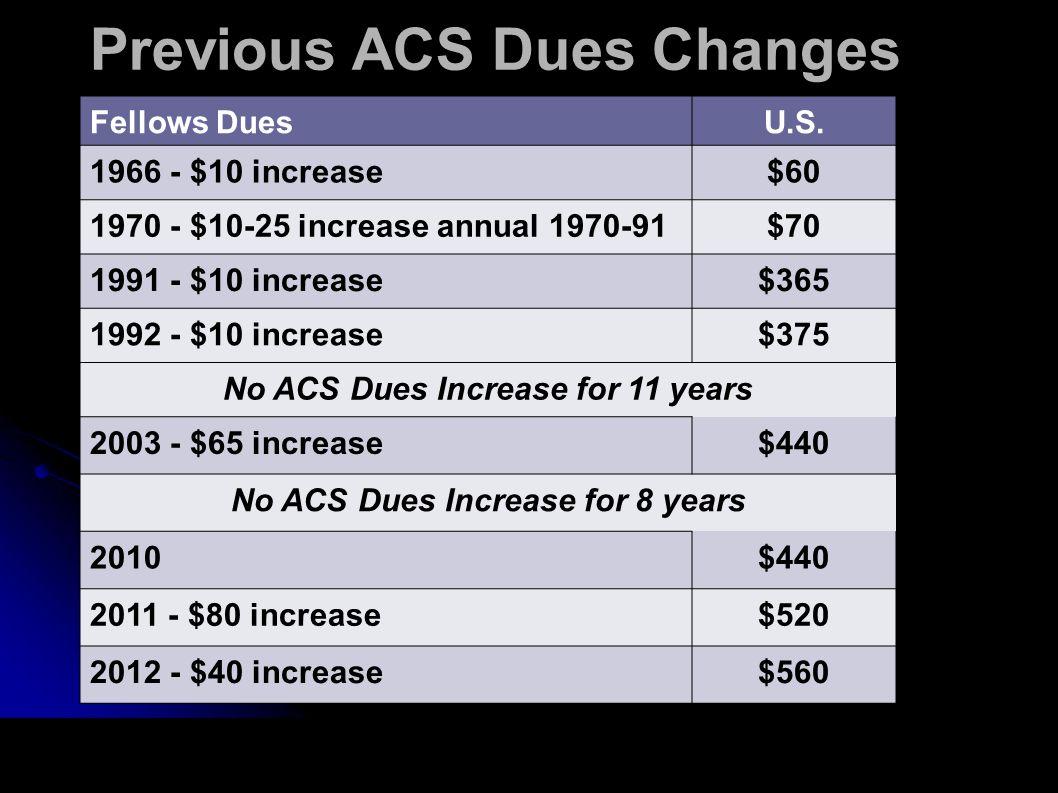 Previous ACS Dues Changes Fellows DuesU.S. 1966 - $10 increase$60 1970 - $10-25 increase annual 1970-91$70 1991 - $10 increase$365 1992 - $10 increase