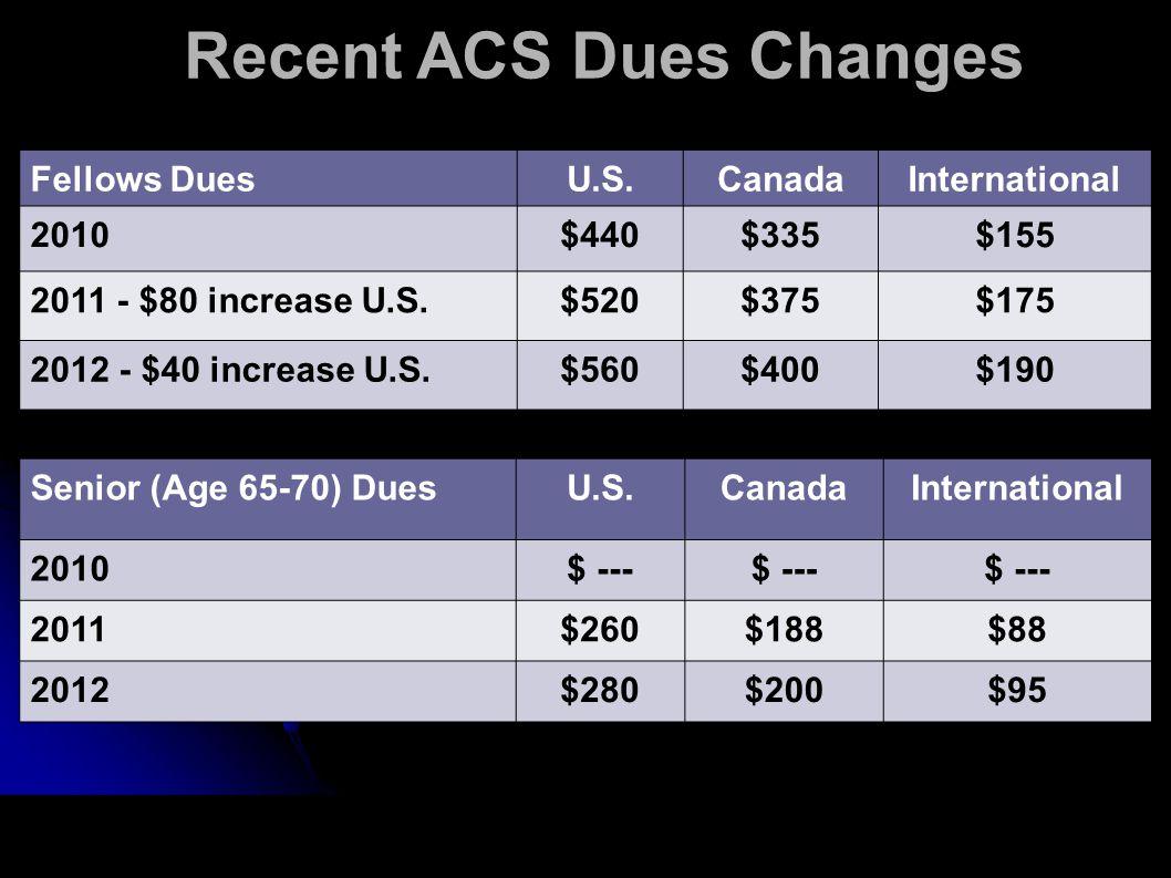 Recent ACS Dues Changes Fellows DuesU.S.CanadaInternational 2010$440$335$155 2011 - $80 increase U.S.$520$375$175 2012 - $40 increase U.S.$560$400$190 Senior (Age 65-70) DuesU.S.CanadaInternational 2010$ --- 2011$260$188$88 2012$280$200$95