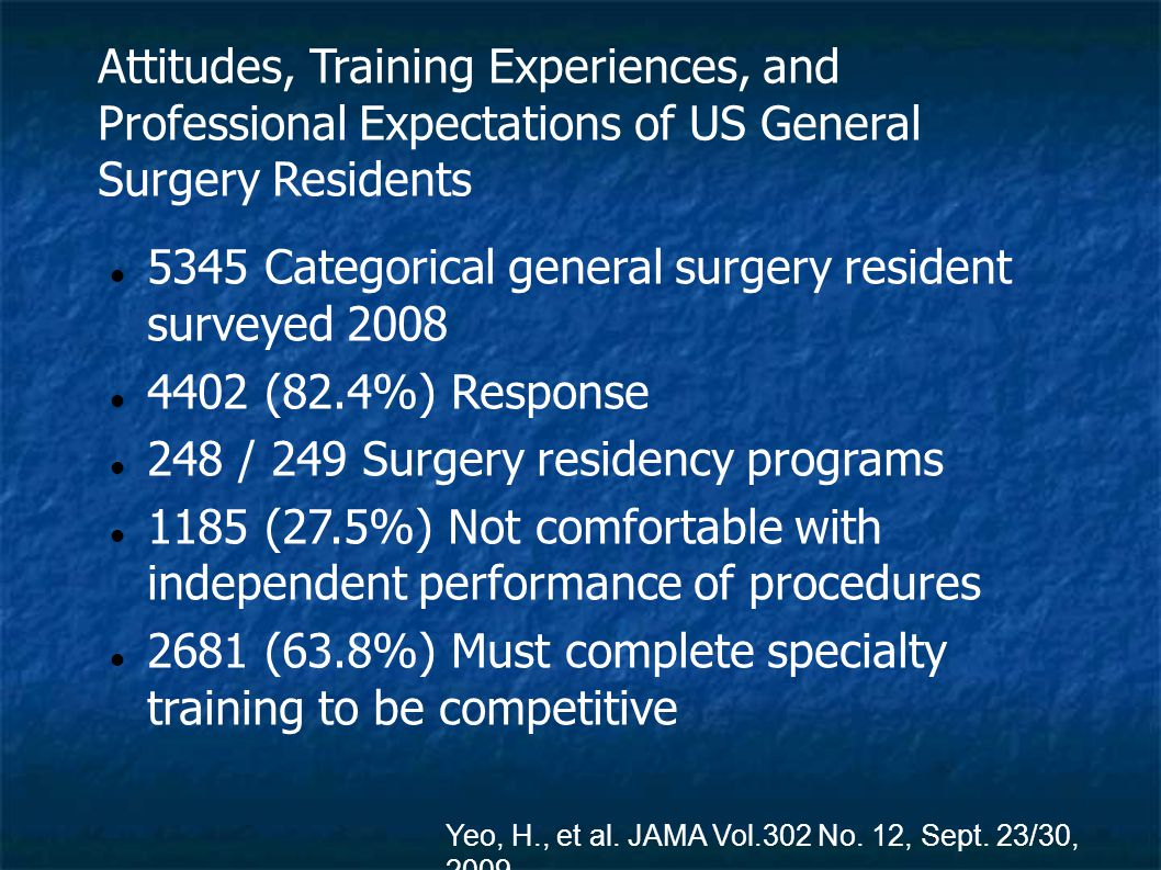 Attitudes, Training Experiences, and Professional Expectations of US General Surgery Residents 5345 Categorical general surgery resident surveyed 2008 4402 (82.4%) Response 248 / 249 Surgery residency programs 1185 (27.5%) Not comfortable with independent performance of procedures 2681 (63.8%) Must complete specialty training to be competitive Yeo, H., et al.