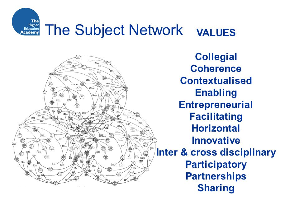 The Subject Network VALUES Collegial Coherence Contextualised Enabling Entrepreneurial Facilitating Horizontal Innovative Inter & cross disciplinary Participatory Partnerships Sharing
