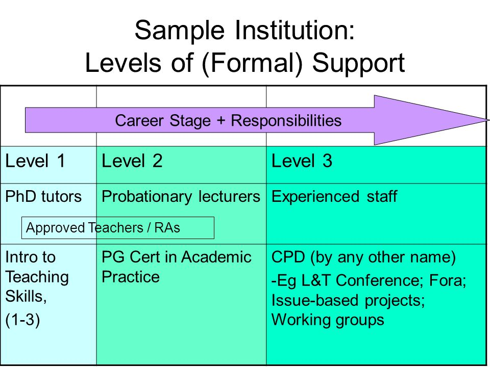 Sample Institution: Levels of (Formal) Support Level 1Level 2Level 3 PhD tutorsProbationary lecturersExperienced staff Intro to Teaching Skills, (1-3) PG Cert in Academic Practice CPD (by any other name) -Eg L&T Conference; Fora; Issue-based projects; Working groups Career Stage + Responsibilities Approved Teachers / RAs