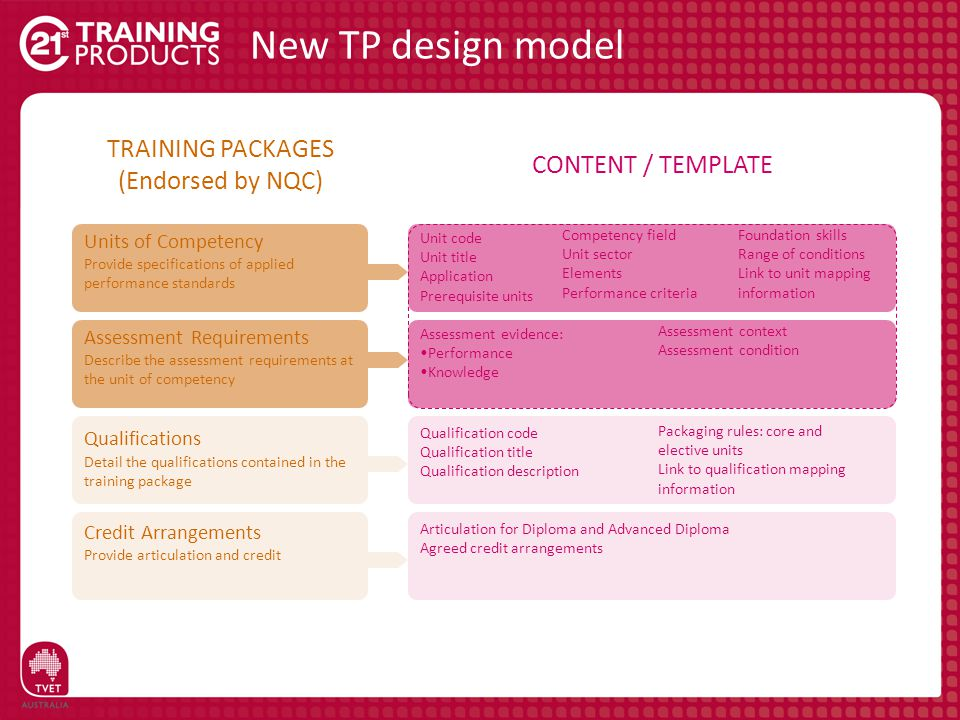 New TP design model TRAINING PACKAGES (Endorsed by NQC) CONTENT / TEMPLATE Credit Arrangements Provide articulation and credit Articulation for Diplom