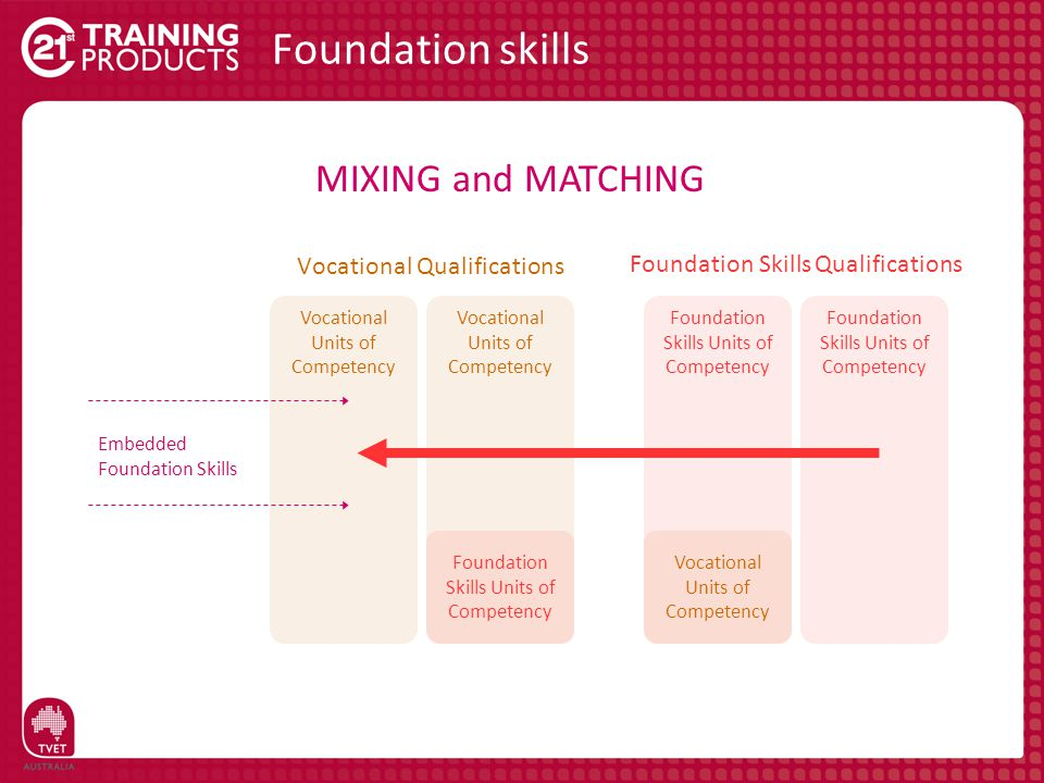 Vocational Units of Competency Foundation Skills Units of Competency Foundation skills Vocational Qualifications Foundation Skills Qualifications Foun