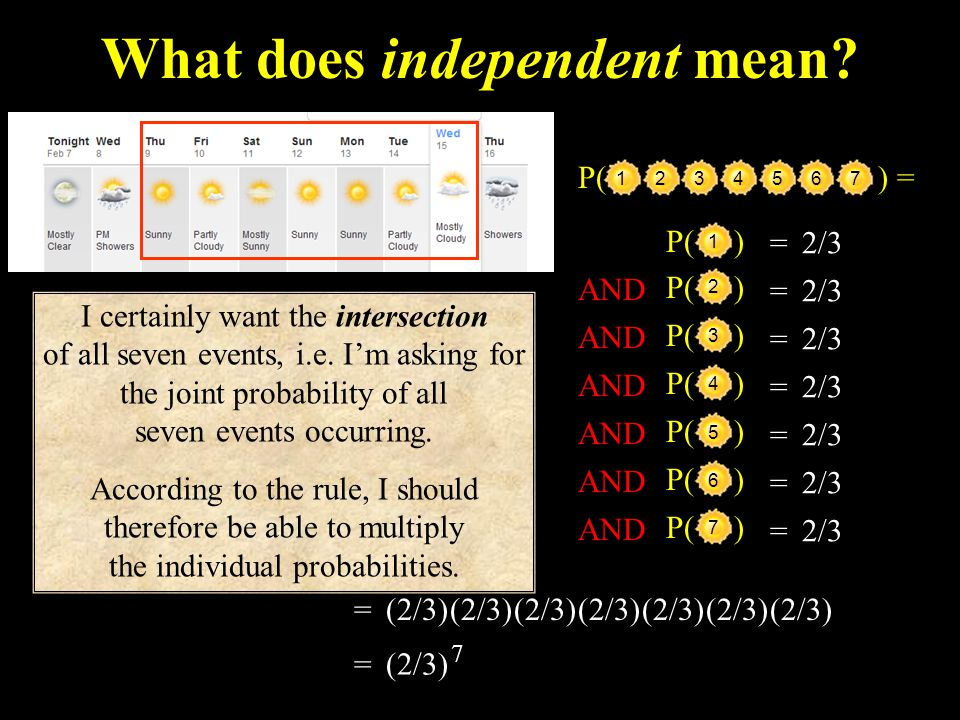 What does independent mean.