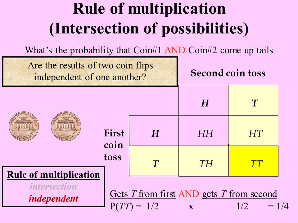 P(TT) = 1/2 x 1/2 = 1/4 What's the probability that Coin#1 AND Coin#2 come up tails Gets T from first AND gets T from second Rule of multiplication (Intersection of possibilities) Are the results of two coin flips independent of one another.