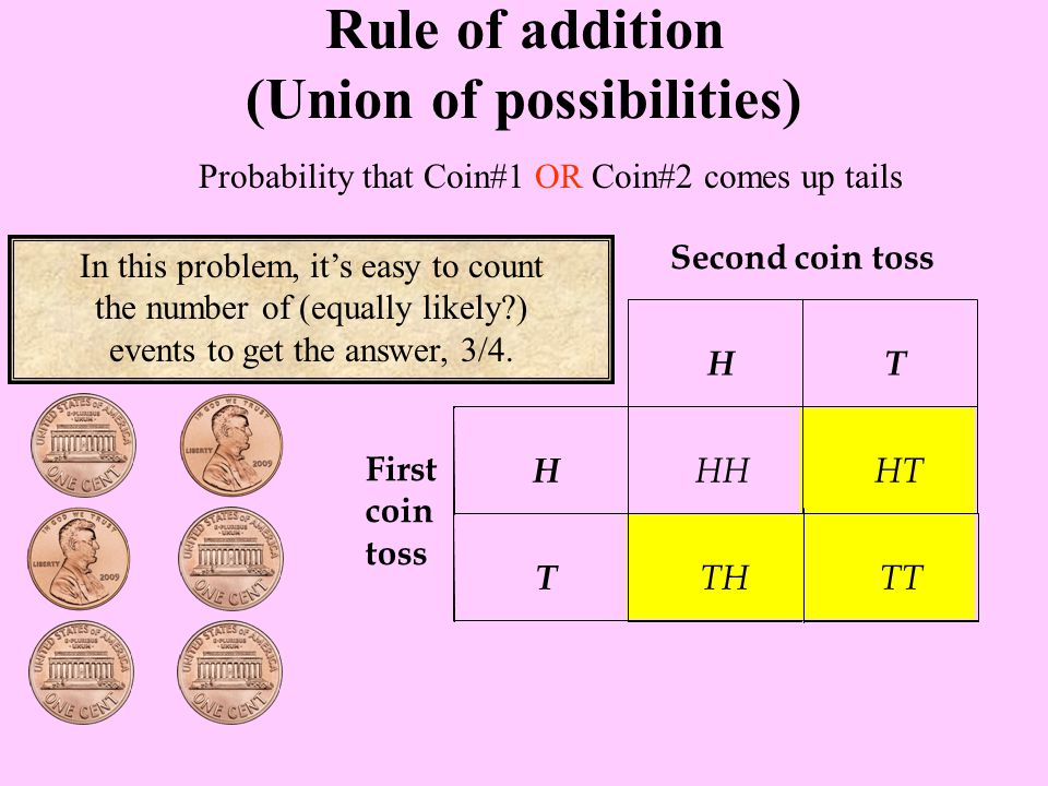 Probability that Coin#1 OR Coin#2 comes up tails Rule of addition (Union of possibilities) In this problem, it's easy to count the number of (equally likely ) events to get the answer, 3/4.