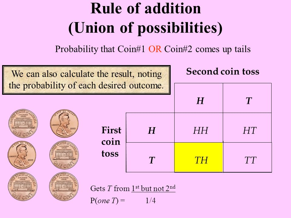 Probability that Coin#1 OR Coin#2 comes up tails Rule of addition (Union of possibilities) We can also calculate the result, noting the probability of each desired outcome.