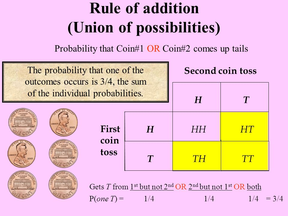 Probability that Coin#1 OR Coin#2 comes up tails Rule of addition (Union of possibilities) The probability that one of the outcomes occurs is 3/4, the sum of the individual probabilities.