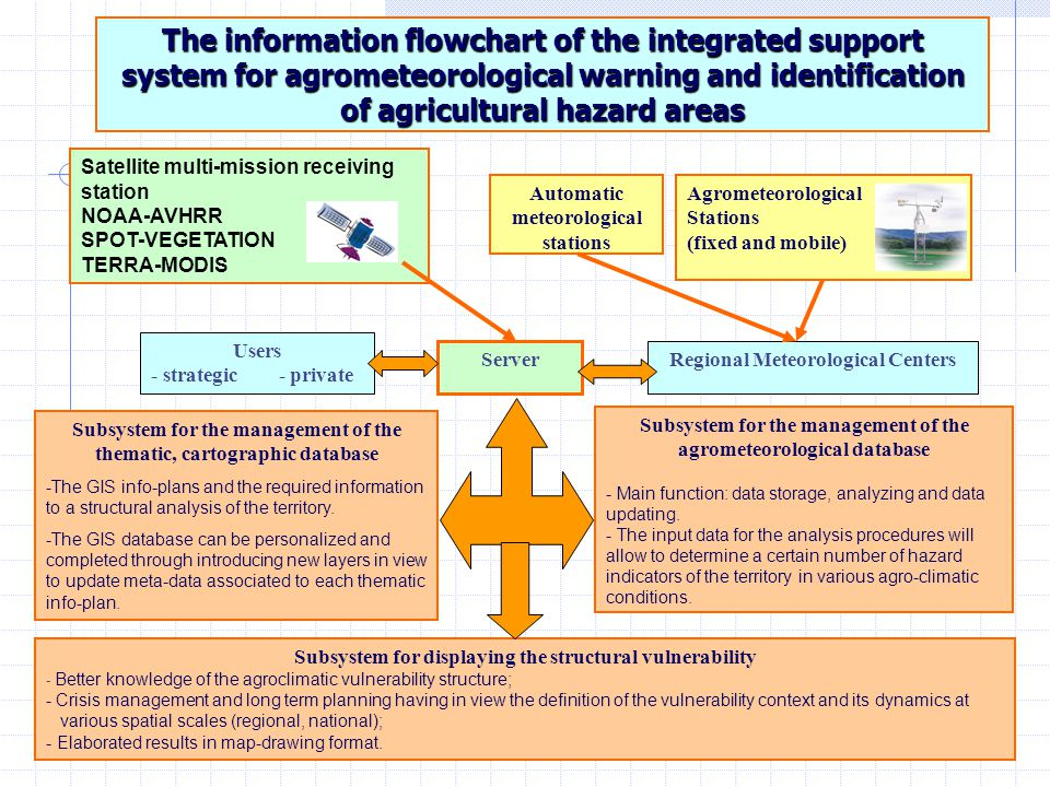 11 The information flowchart of the integrated support system for agrometeorological warning and identification of agricultural hazard areas Satellite multi-mission receiving station NOAA-AVHRR SPOT-VEGETATION TERRA-MODIS Agrometeorological Stations (fixed and mobile) Automatic meteorological stations Regional Meteorological Centers Subsystem for the management of the agrometeorological database - Main function: data storage, analyzing and data updating.