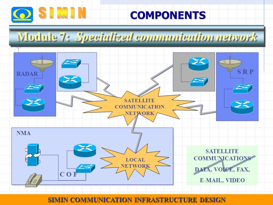 8 SIMIN COMMUNICATION INFRASTRUCTURE DESIGN NMA SATELLITE COMMUNICATIONS DATA, VOICE, FAX, E-MAIL, VIDEO Module 7: Specialized communication network LOCAL NETWORK SATELLITE COMMUNICATION NETWORK RADAR S R P C O FCOMPONENTS