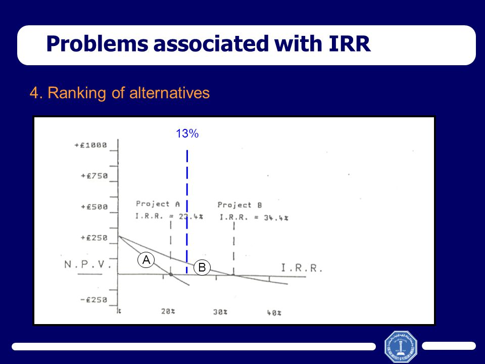 4. Ranking of alternatives Problems associated with IRR A B A B 13%