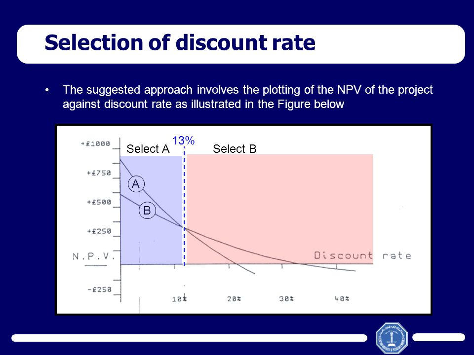 The suggested approach involves the plotting of the NPV of the project against discount rate as illustrated in the Figure below Selection of discount