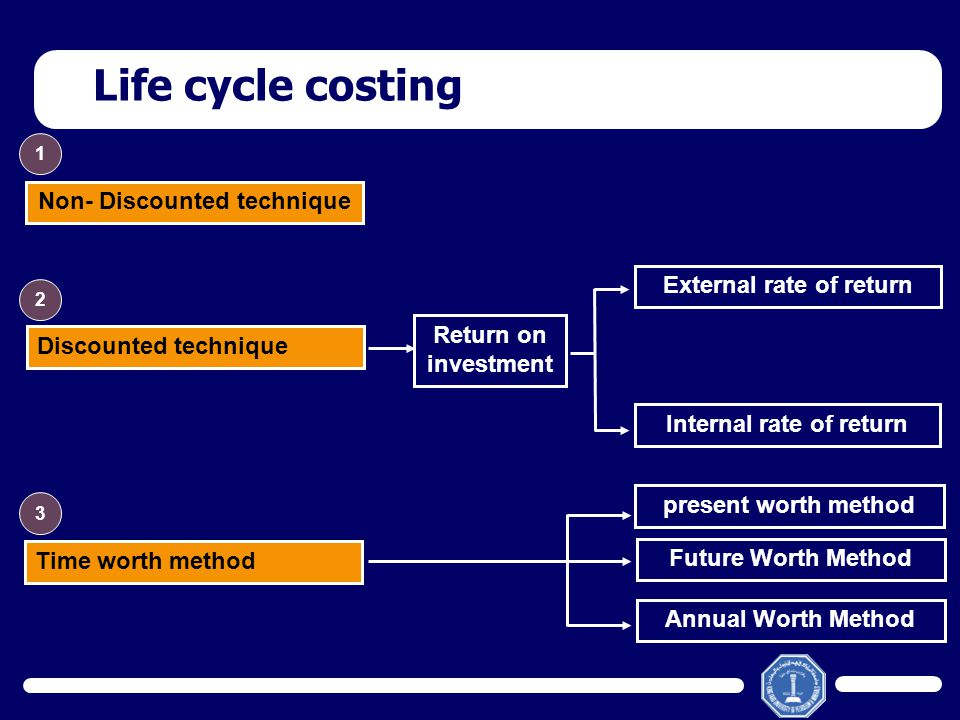 Life cycle costing Discounted technique Return on investment Internal rate of return External rate of return Time worth method present worth method Fu