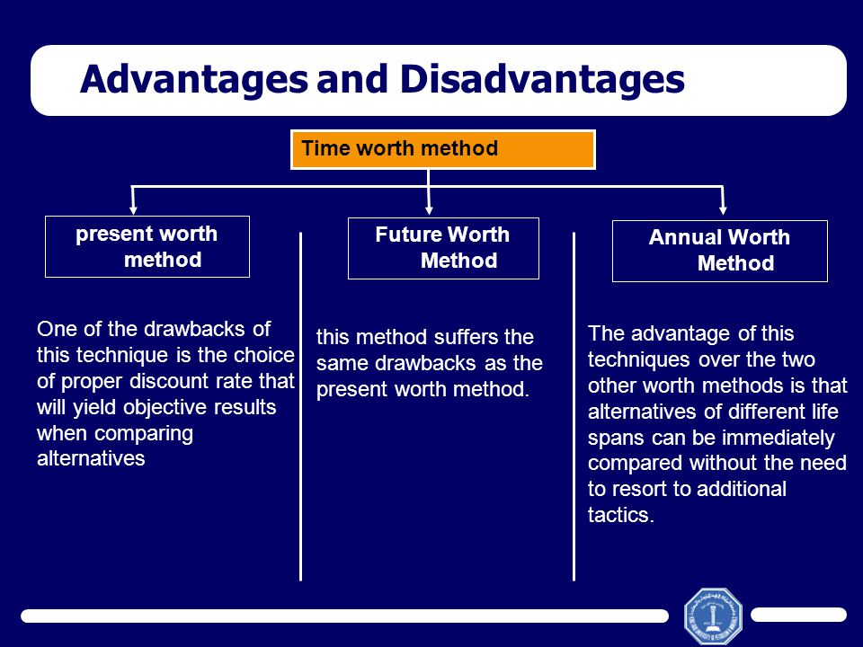 Time worth method present worth method Future Worth Method Annual Worth Method The advantage of this techniques over the two other worth methods is th
