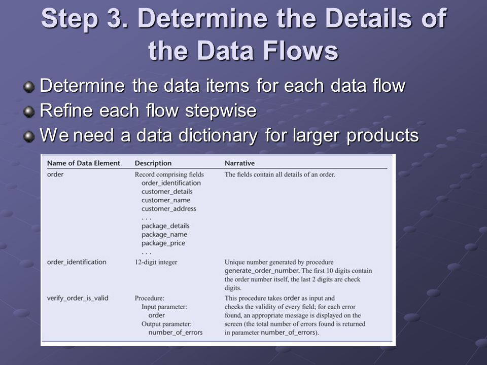 Step 3. Determine the Details of the Data Flows Determine the data items for each data flow Refine each flow stepwise We need a data dictionary for la