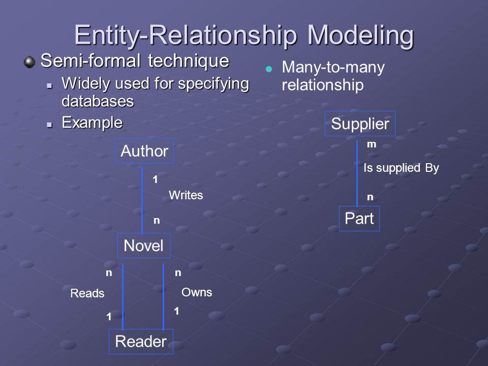 Entity-Relationship Modeling Semi-formal technique Widely used for specifying databases Widely used for specifying databases Example Example Author Novel Reader Writes Reads Owns 1 1 1 n n n  Many-to-many relationship Supplier Part Is supplied By m n