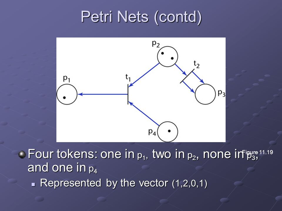 Petri Nets (contd) Four tokens: one in p 1, two in p 2, none in p 3, and one in p 4 Represented by the vector (1,2,0,1) Represented by the vector (1,2,0,1) Figure 11.19
