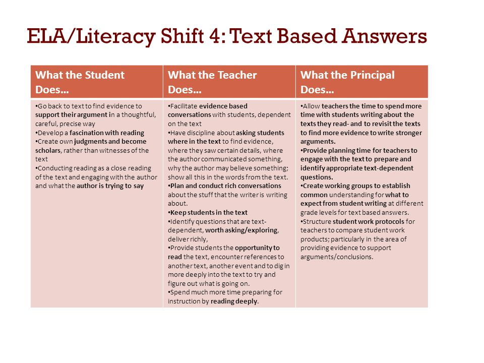 ELA/Literacy Shift 4: Text Based Answers What the Student Does… What the Teacher Does… What the Principal Does… Go back to text to find evidence to support their argument in a thoughtful, careful, precise way Develop a fascination with reading Create own judgments and become scholars, rather than witnesses of the text Conducting reading as a close reading of the text and engaging with the author and what the author is trying to say Facilitate evidence based conversations with students, dependent on the text Have discipline about asking students where in the text to find evidence, where they saw certain details, where the author communicated something, why the author may believe something; show all this in the words from the text.