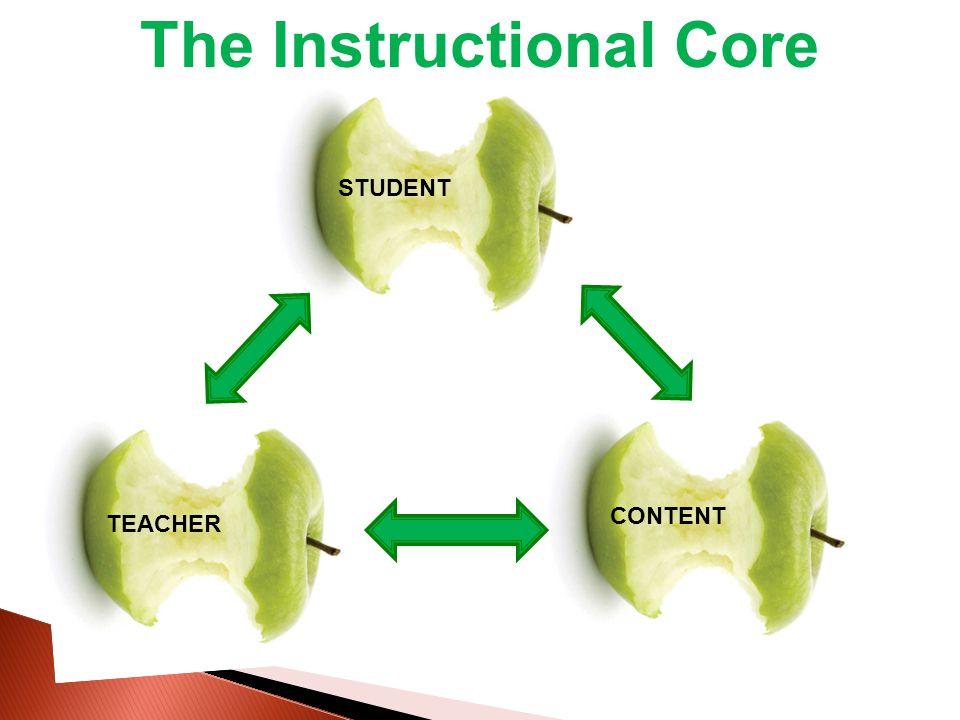 The Instructional Core STUDENT CONTENT TEACHER