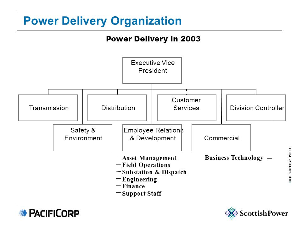 © 2003 PACIFICORP | PAGE 4 Power Delivery Organization Power Delivery in 2003 Transmission Safety & Environment Distribution Employee Relations & Deve