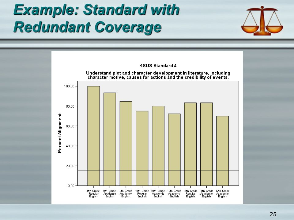 25 Example: Standard with Redundant Coverage