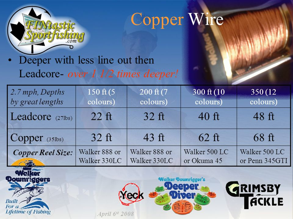 Copper Wire Deeper with less line out then Leadcore- over 1 1/2 times deeper.