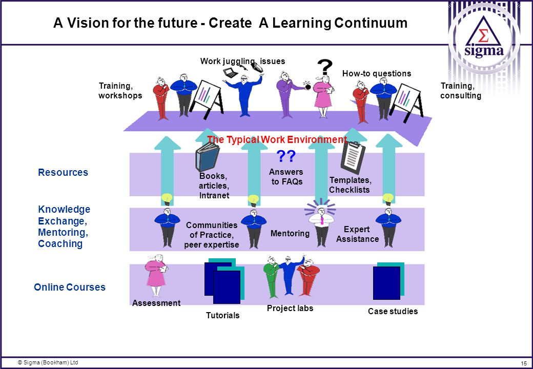 © Sigma (Bookham) Ltd 15 A Vision for the future - Create A Learning Continuum Assessment Project labs Tutorials Case studies Books, articles, Intranet Templates, Checklists Expert Assistance Mentoring Training, workshops The Typical Work Environment Training, consulting Work juggling, issues How-to questions Resources Knowledge Exchange, Mentoring, Coaching Online Courses Communities of Practice, peer expertise Answers to FAQs ??