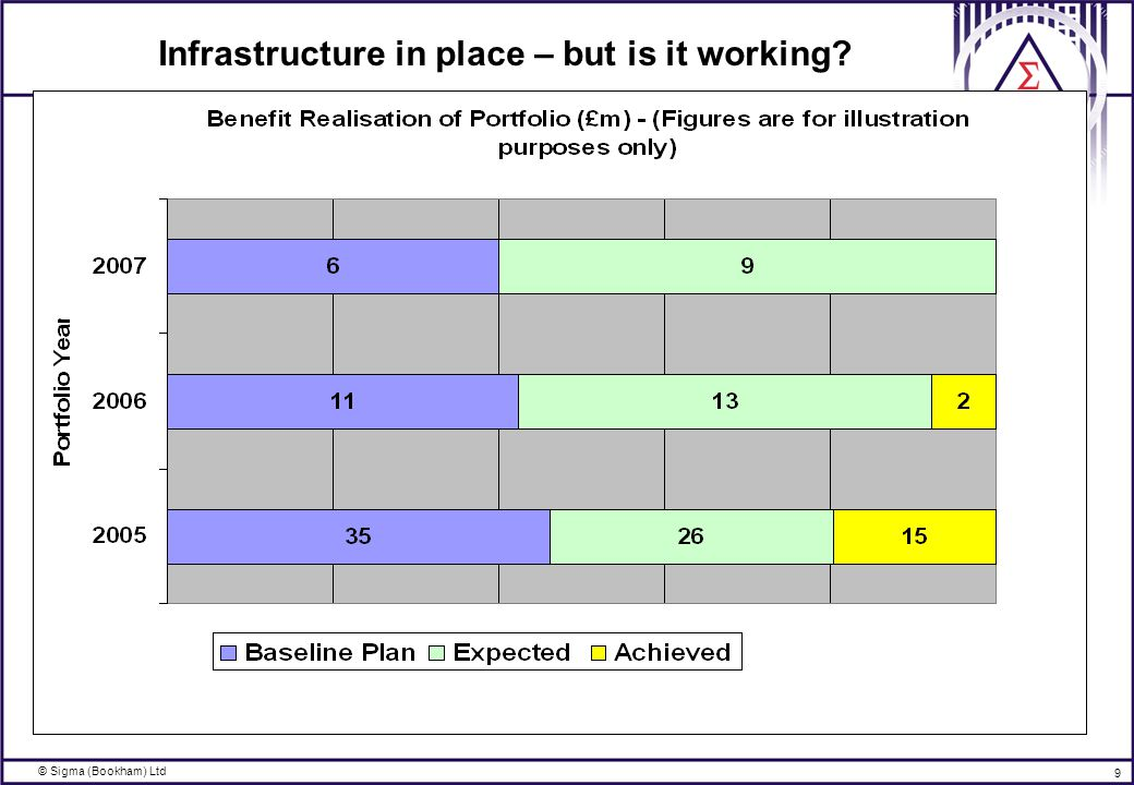 © Sigma (Bookham) Ltd 9 Infrastructure in place – but is it working?