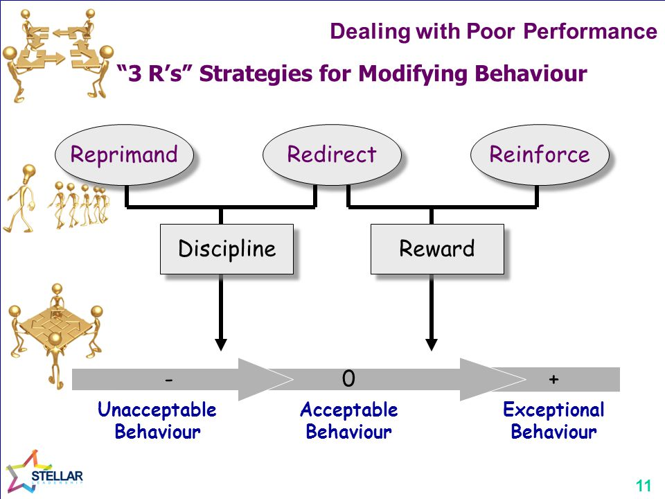 11 3 R's Strategies for Modifying Behaviour + Reprimand Reinforce Redirect Discipline Reward - 0 Unacceptable Behaviour Acceptable Behaviour Exceptional Behaviour Dealing with Poor Performance