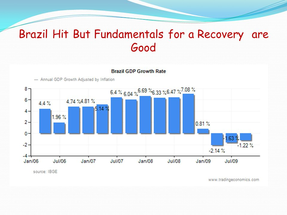 Brazil Hit But Fundamentals for a Recovery are Good