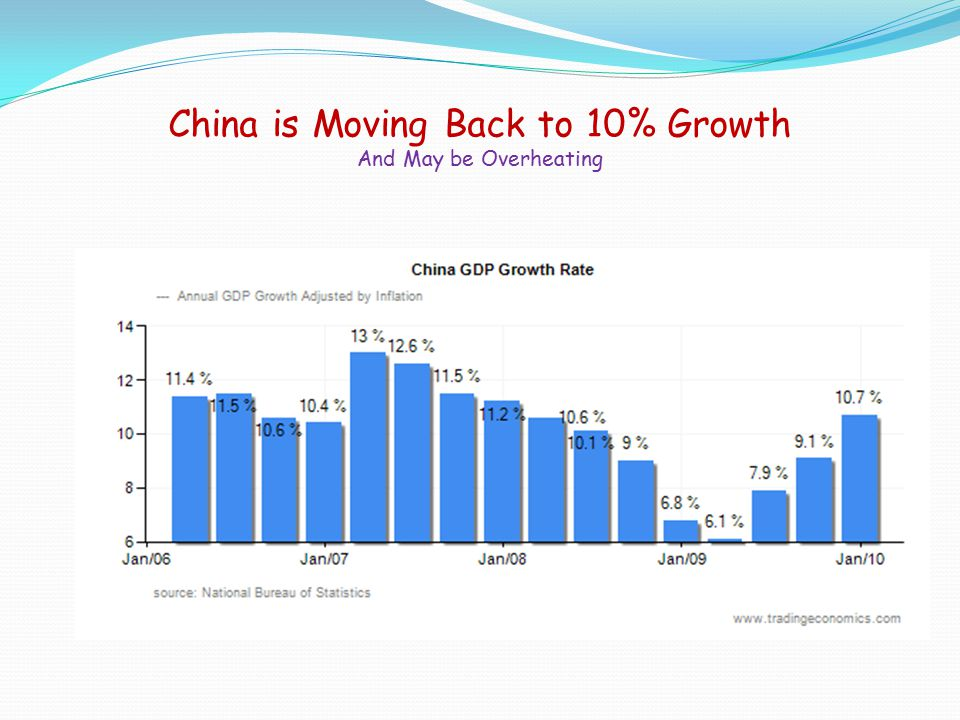 China is Moving Back to 10% Growth And May be Overheating