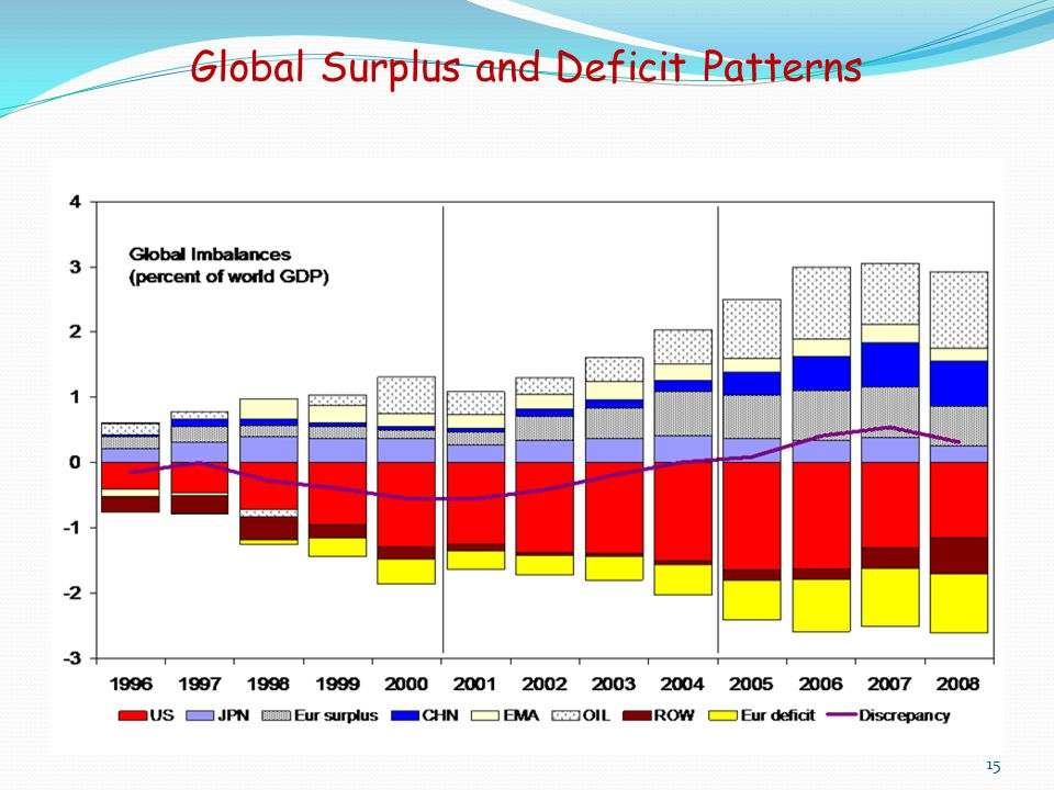 Global Surplus and Deficit Patterns 15
