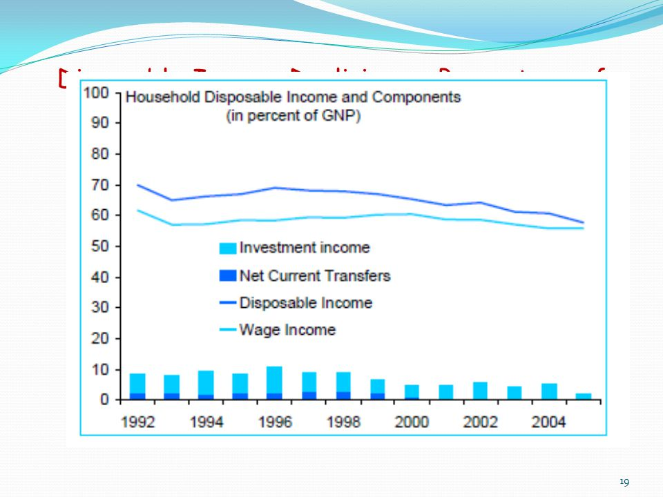 Disposable Income Declining as Percentage of GDP 19