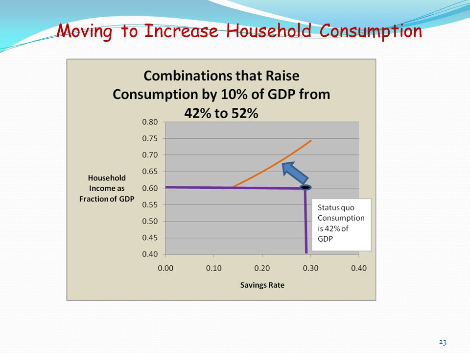 Moving to Increase Household Consumption 23