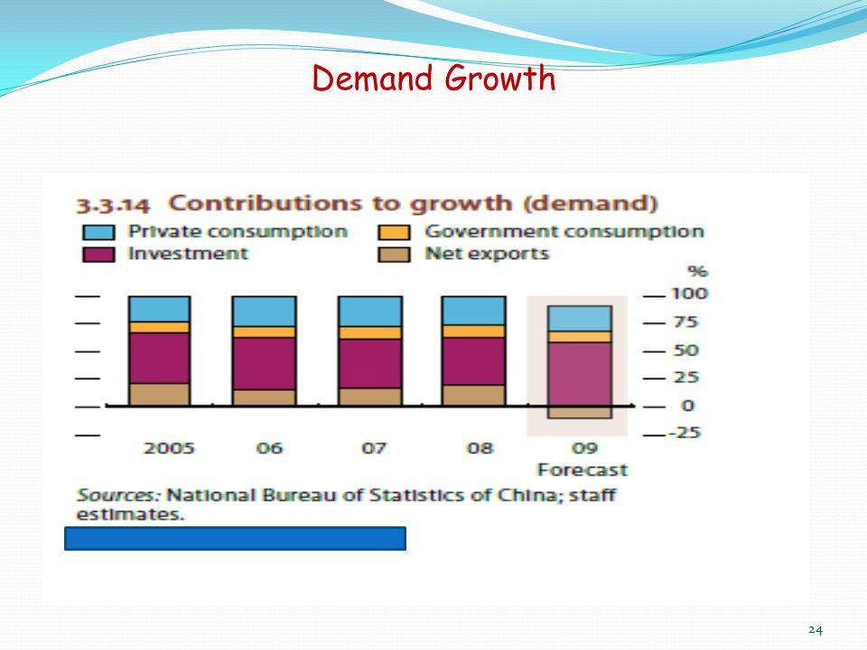 Demand Growth 24