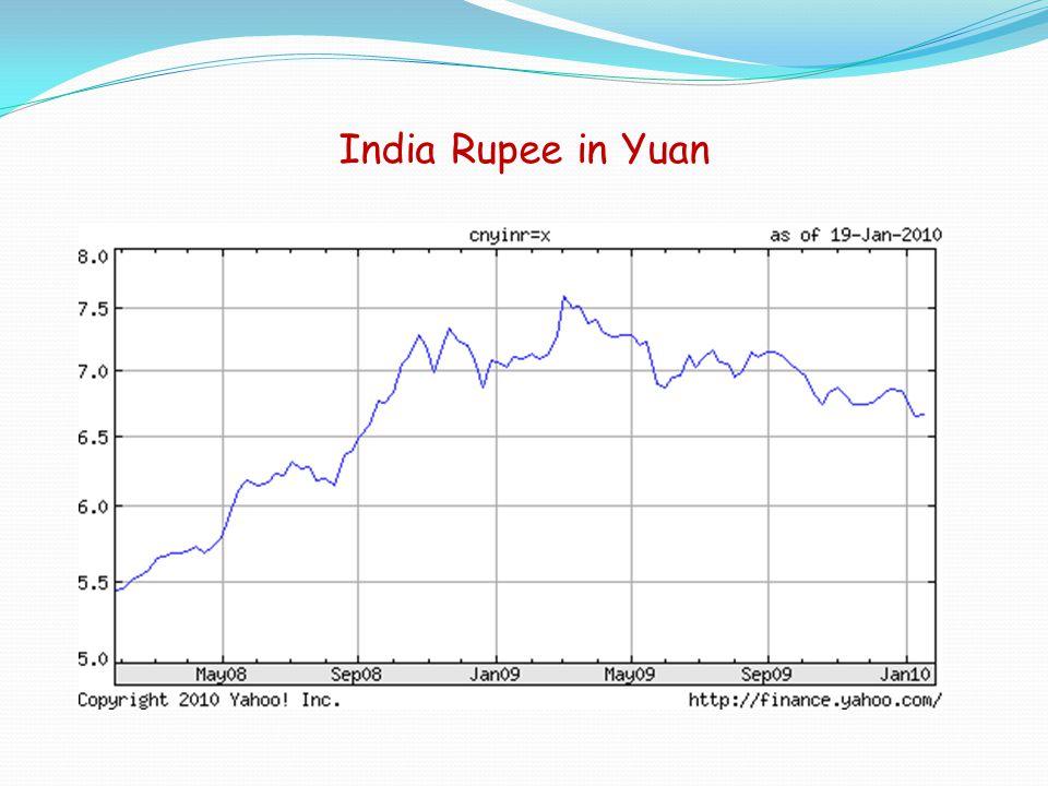 India Rupee in Yuan