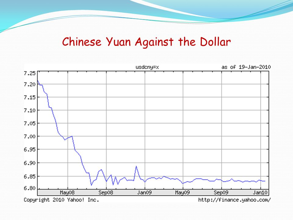 Chinese Yuan Against the Dollar
