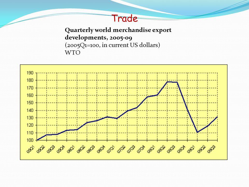 Evolution of China Current Account Balance 18