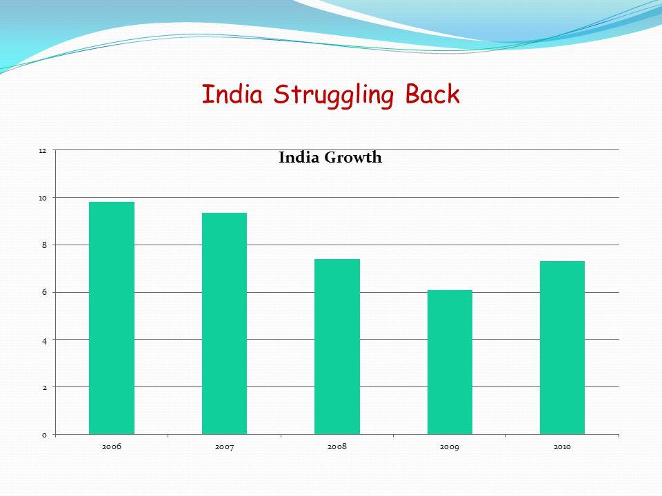 India Struggling Back