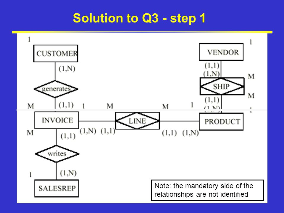 Solution to Q3 - step 1 Note: the mandatory side of the relationships are not identified