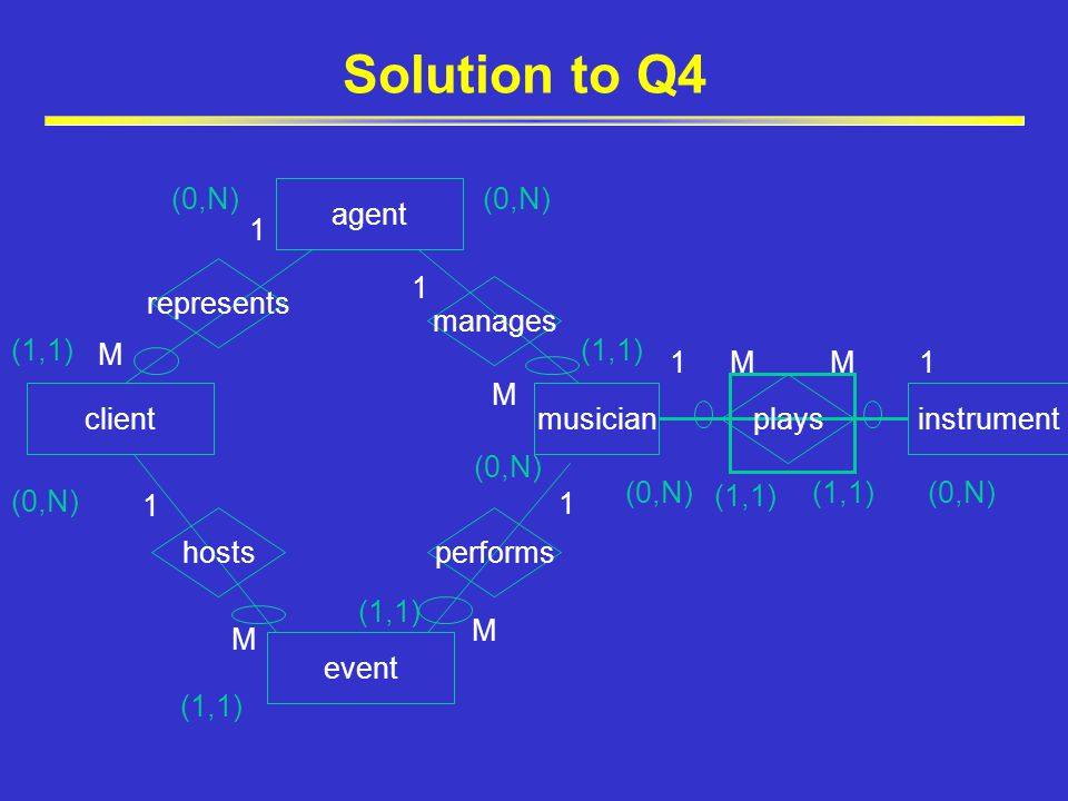 Solution to Q4 agent clientmusician event instrument hostsperforms manages plays represents 1 M 1 M 1 M 1 M M (0,N) (1,1) (0,N) (1,1) (0,N) (1,1) 1M1 (0,N) (1,1) (0,N)