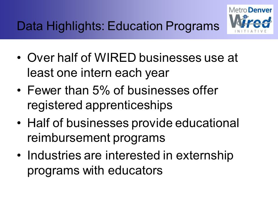 Data Highlights: Education Programs Over half of WIRED businesses use at least one intern each year Fewer than 5% of businesses offer registered apprenticeships Half of businesses provide educational reimbursement programs Industries are interested in externship programs with educators
