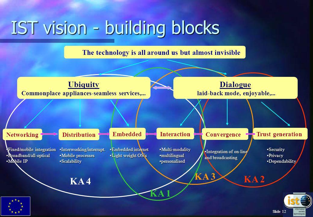 Slide 12 KA 2 KA 3 KA 4 KA 1 IST vision - building blocks Networking Fixed/mobile integrationFixed/mobile integration Broadband/all-opticalBroadband/all-optical Mobile IPMobile IP Distribution Interworking/interrupt.Interworking/interrupt.