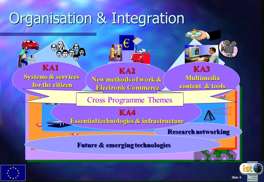 Slide 6 Organisation & Integration Research networking Future & emerging technologies KA4 Essential technologies & infrastructure KA1 Systems & services for the citizen KA2 New methods of work & Electronic Commerce KA3 Multimedia content & tools Cross Programme Themes