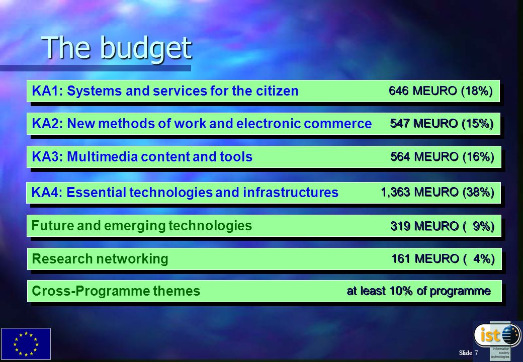 Slide 7 Research networking Future and emerging technologies The budget KA3: Multimedia content and tools KA2: New methods of work and electronic commerce KA1: Systems and services for the citizen KA4: Essential technologies and infrastructures 646 MEURO (18%) 547 MEURO (15%) 564 MEURO (16%) 1,363 MEURO (38%) 319 MEURO ( 9%) 161 MEURO ( 4%) Cross-Programme themes at least 10% of programme