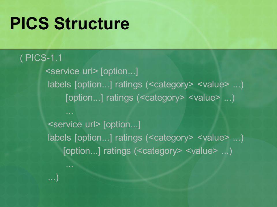PICS Structure ( PICS-1.1 [option...] labels [option...] ratings (...) [option...] ratings (...)...