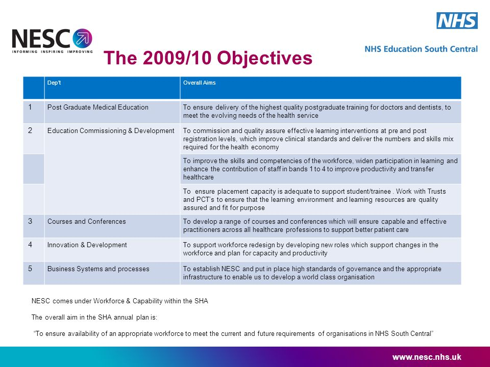 The 2009/10 Objectives Dep'tOverall Aims 1 Post Graduate Medical EducationTo ensure delivery of the highest quality postgraduate training for doctors and dentists, to meet the evolving needs of the health service 2 Education Commissioning & DevelopmentTo commission and quality assure effective learning interventions at pre and post registration levels, which improve clinical standards and deliver the numbers and skills mix required for the health economy To improve the skills and competencies of the workforce, widen participation in learning and enhance the contribution of staff in bands 1 to 4 to improve productivity and transfer healthcare To ensure placement capacity is adequate to support student/trainee.