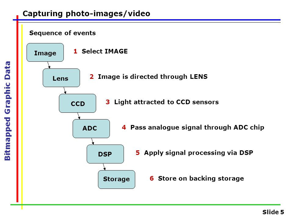 Slide 5 Capturing photo-images/video Sequence of events Bitmapped Graphic Data DSP Storage Image Lens CCD ADC 1Select IMAGE 2Image is directed through