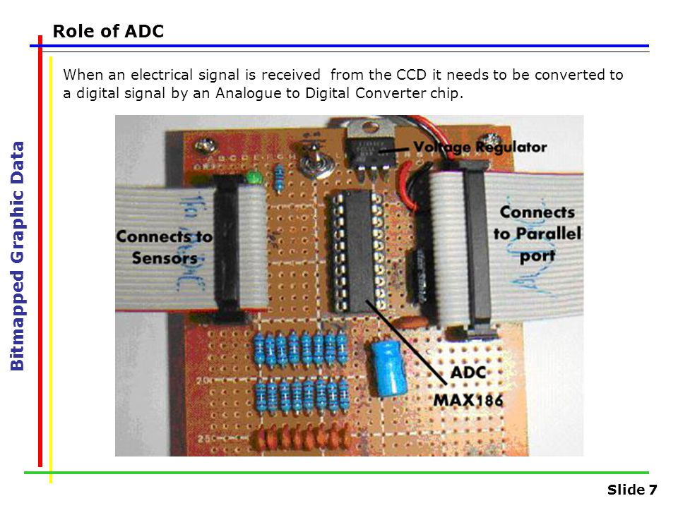 Slide 7 Role of ADC Bitmapped Graphic Data When an electrical signal is received from the CCD it needs to be converted to a digital signal by an Analogue to Digital Converter chip.